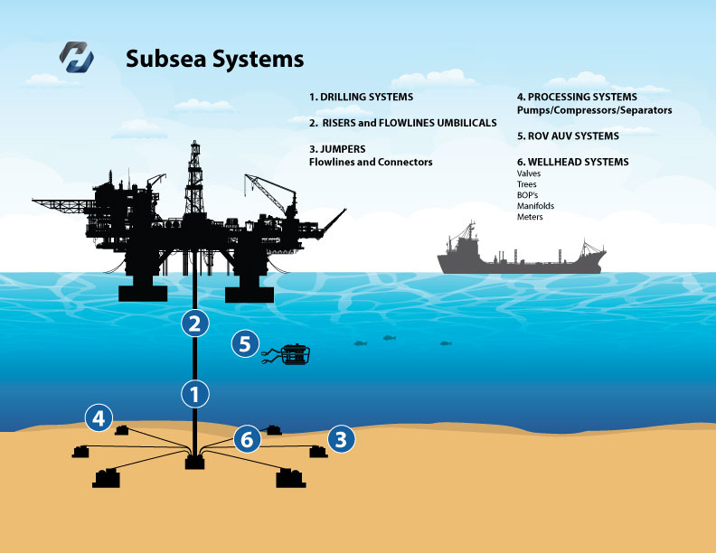 Howco Group - Subsea Systems